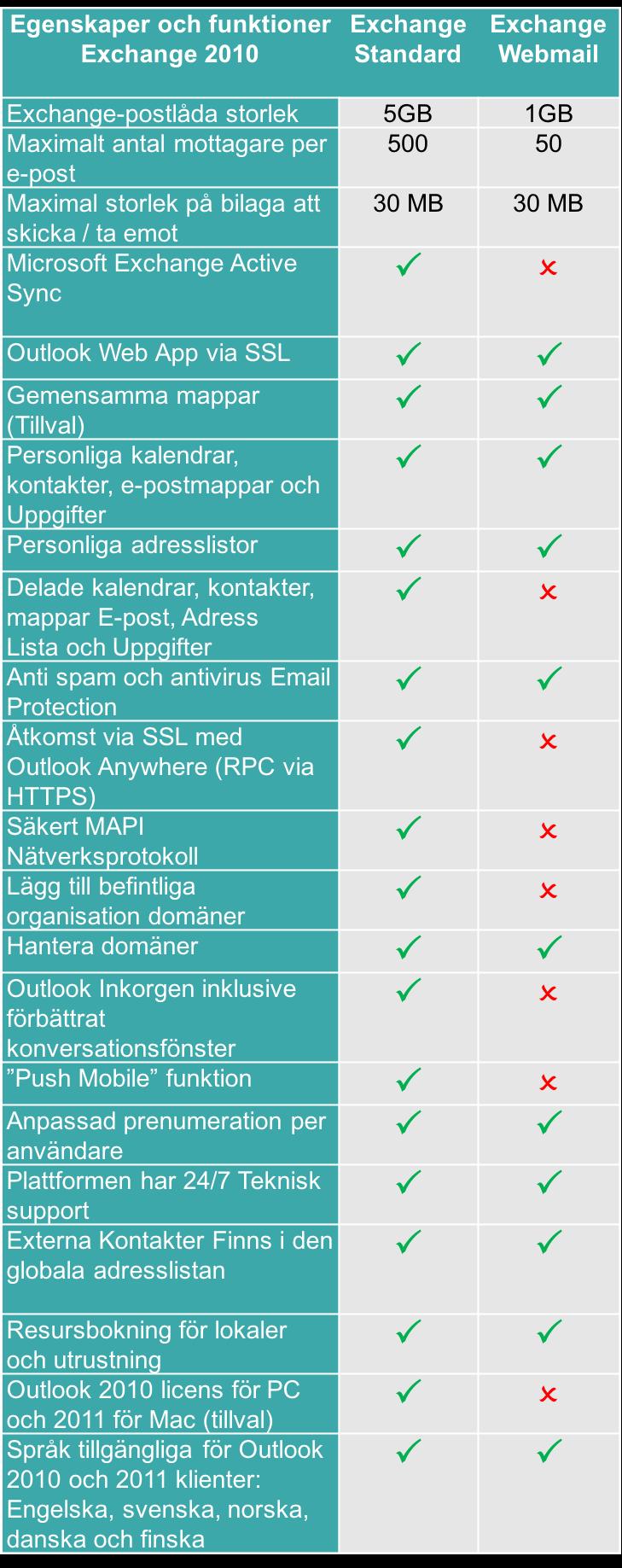E-postinnehåll