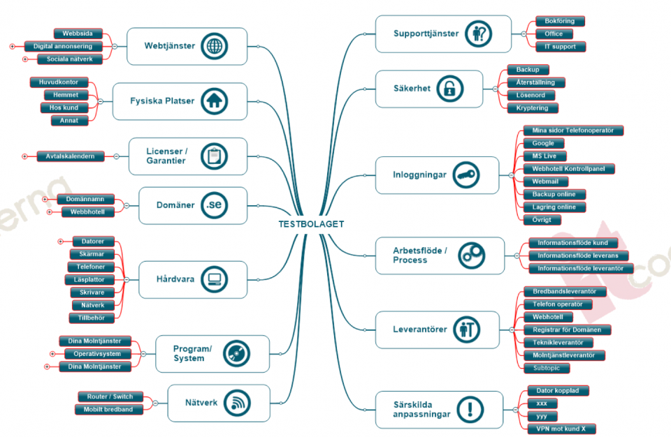 Exempel på hur en IT karta kan se ut.